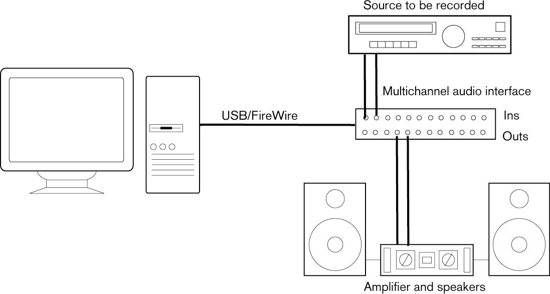 simple stereo input and output setup